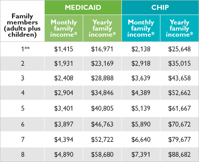 Income Guidelines for CHIP and Childrens Medicaid